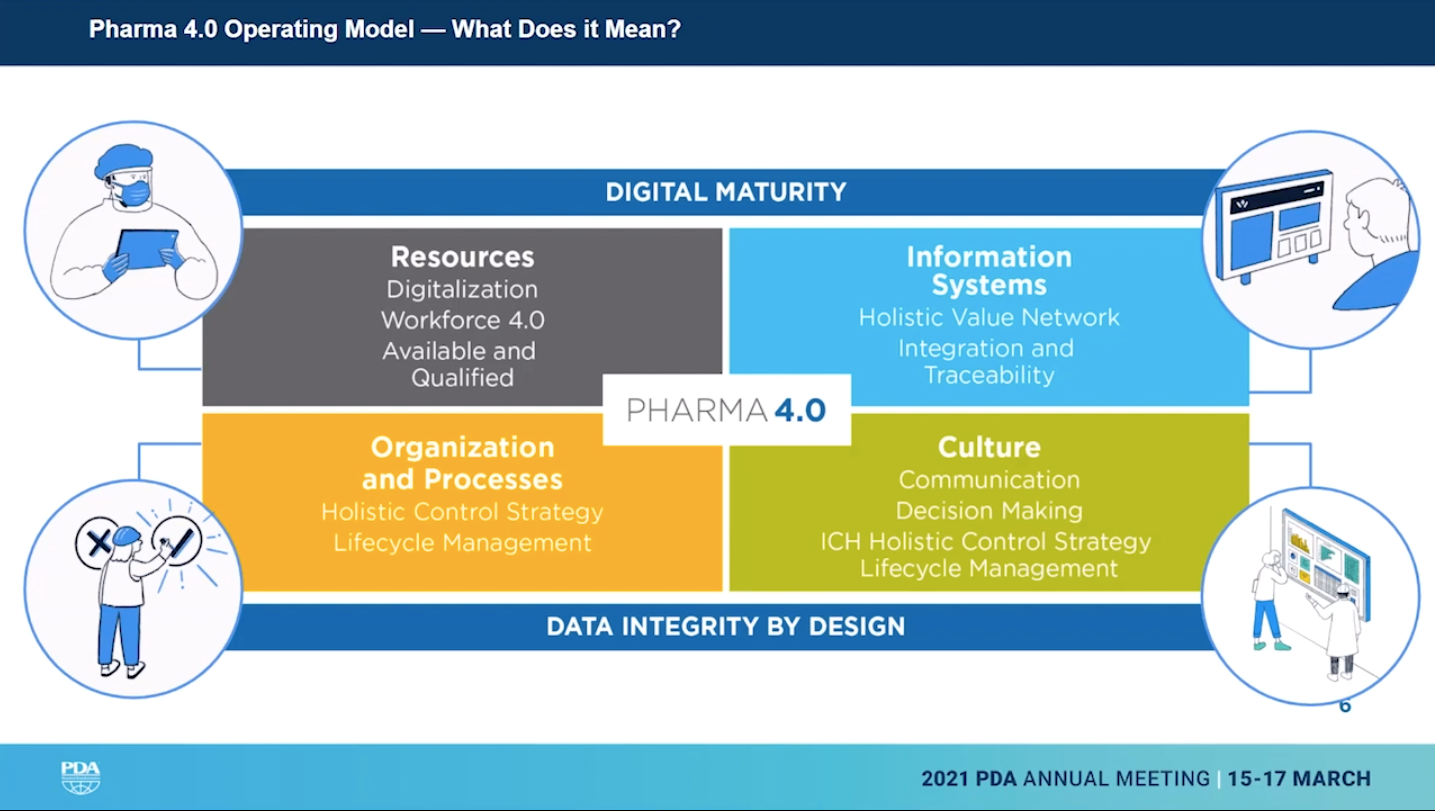These pillars focus on digitization, digitalization, and the human element.